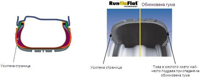 Какво трябва да знаем за гумите Run Flat